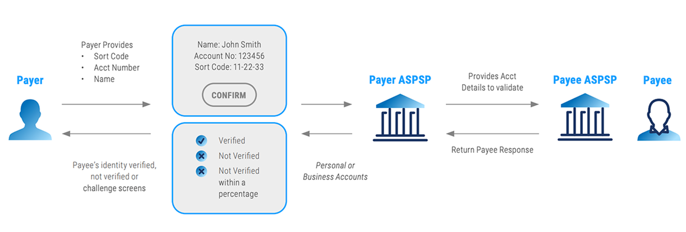 Confirmation of Payee Solution Diagram.png