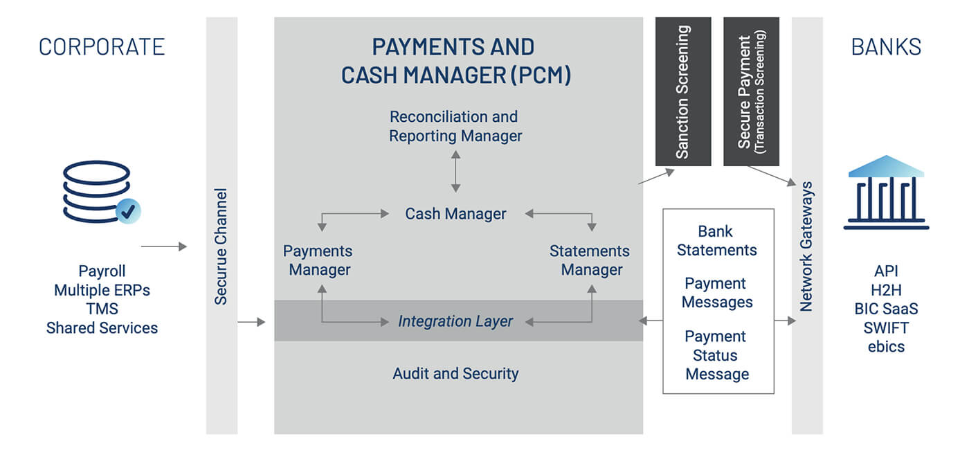 Bottomline Payments and Cash LIfecycle Management solution diagram.jpg