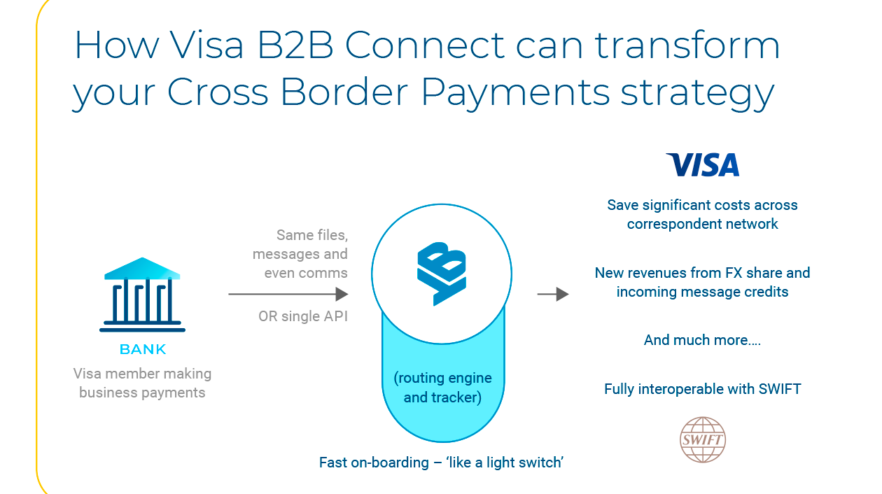 Visa B2B Connect infographic